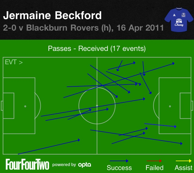 Beckford vs Blackburn Rovers