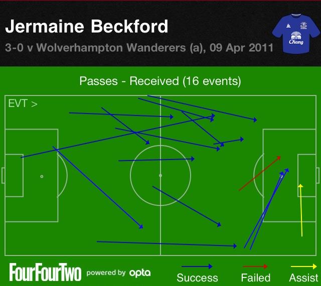 Beckford vs Wolverhampton Wanderers