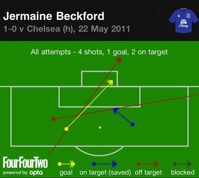 Beckford vs Chelsea 2
