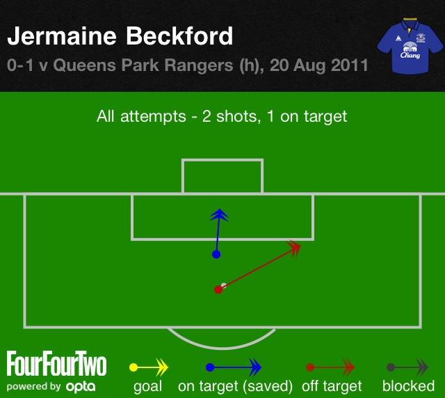 Beckford vs QPR