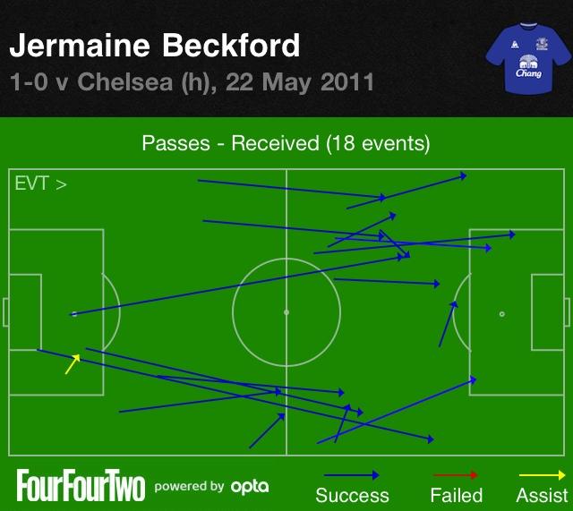Beckford vs Chelsea