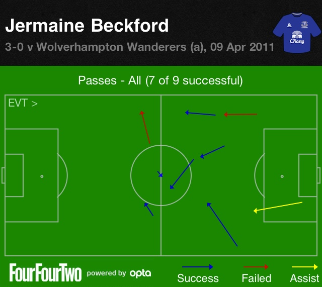 Beckford vs Wolves