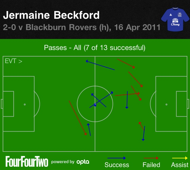 Beckford vs Blackburn 2