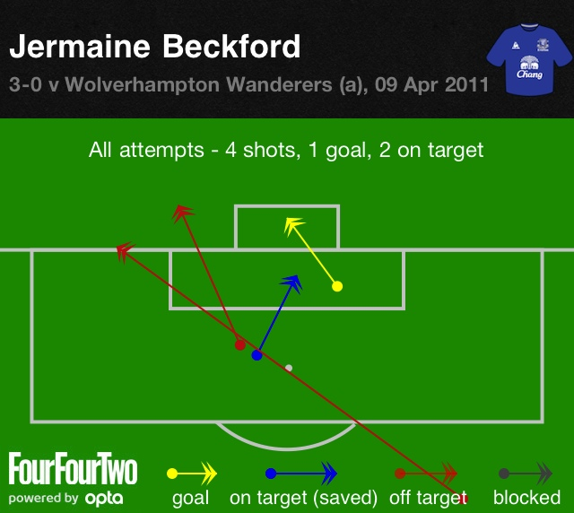 Beckford vs Wolves 3